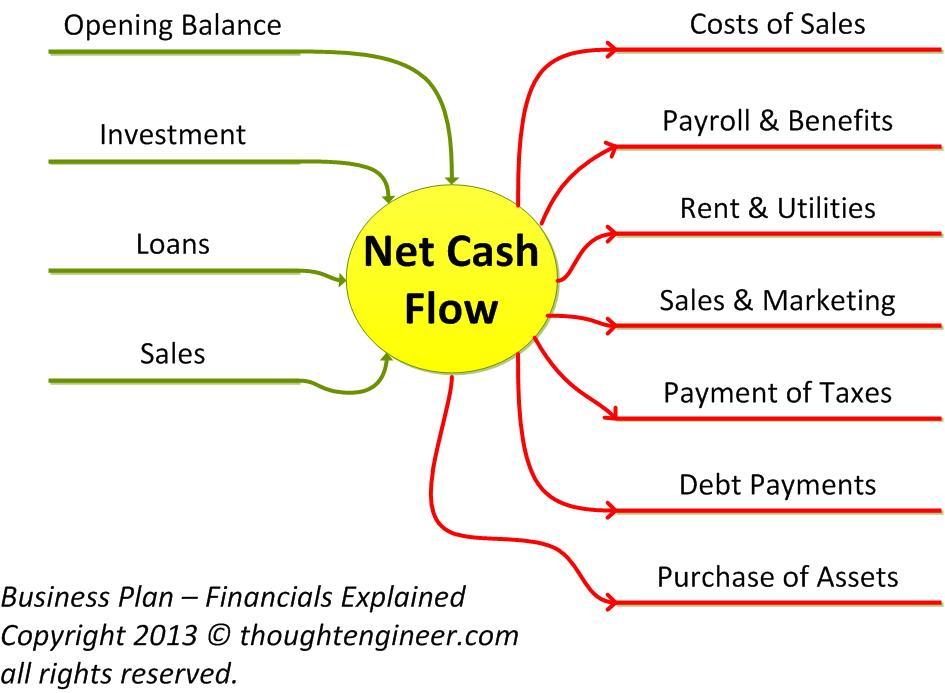 Business Plan Financials Explained
